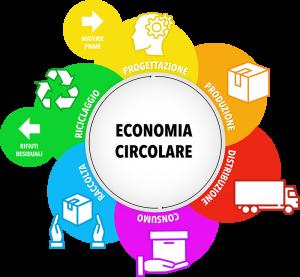 EconomiaCircolare