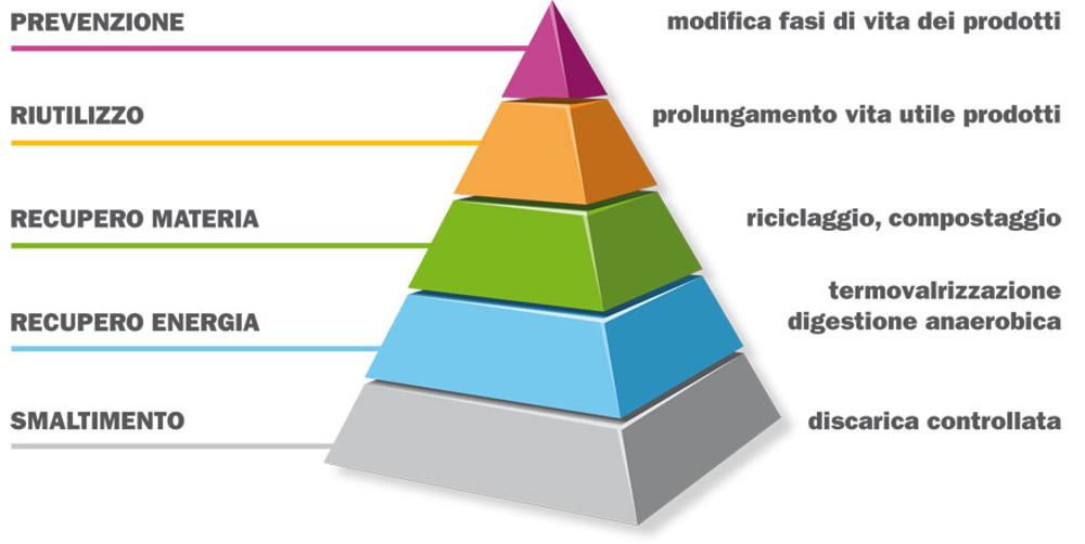 piramide-rifiuti